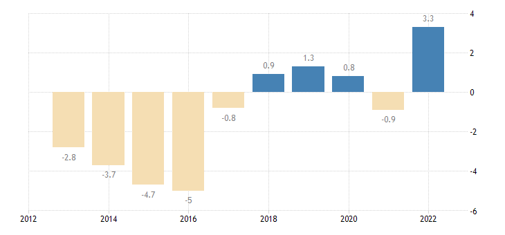 slovenia private sector credit flow consolidated eurostat data