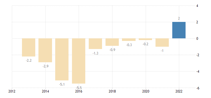 slovenia private sector credit flow loans non financial corporations eurostat data