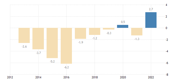 slovenia private sector credit flow loans non financial corporations non consolidated eurostat data