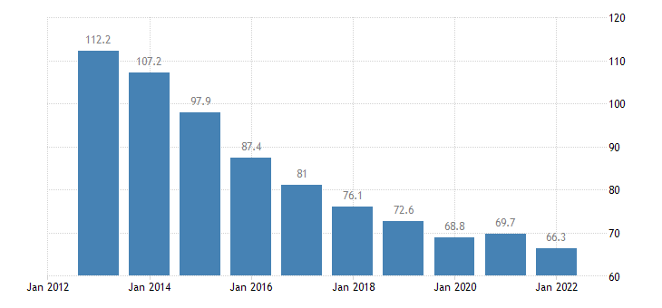slovenia private sector debt consolidated eurostat data