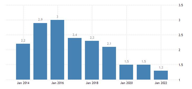 slovenia private sector debt debt securities non financial corporations non consolidated eurostat data