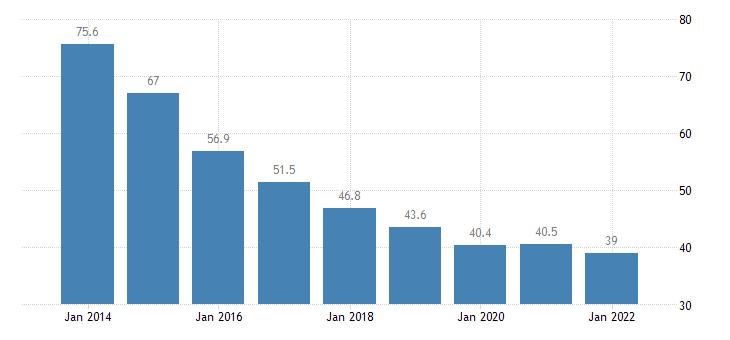 slovenia private sector debt loans non financial corporations eurostat data