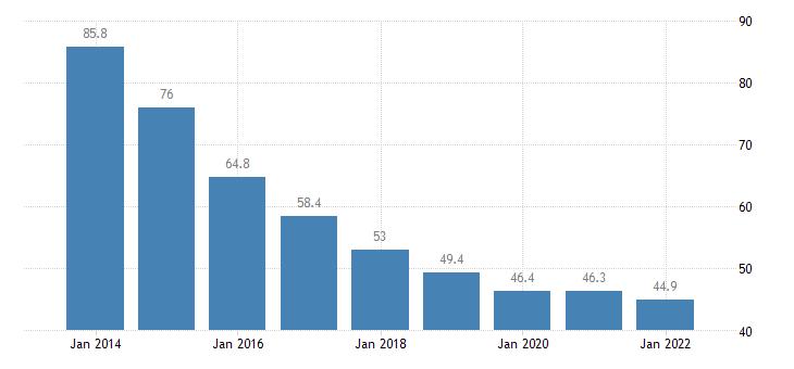 slovenia private sector debt loans non financial corporations non consolidated eurostat data