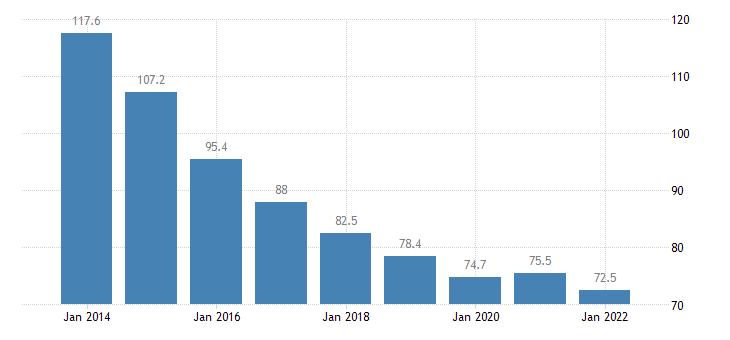 slovenia private sector debt non consolidated eurostat data