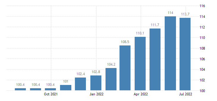 slovenia producer prices in industry manufacture of electrical equipment eurostat data