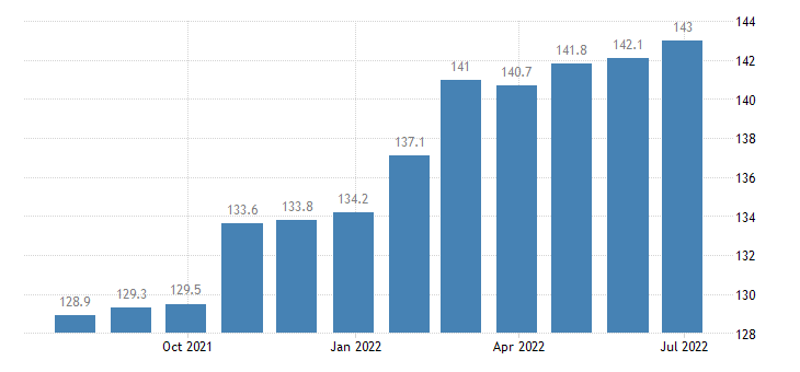 slovenia producer prices in industry manufacture of textiles eurostat data