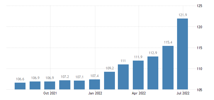 slovenia producer prices in industry other mining quarrying eurostat data