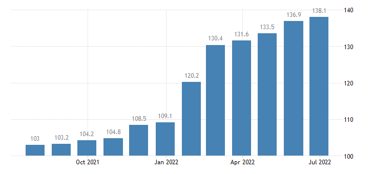 slovenia producer prices in industry printing reproduction of recorded media eurostat data