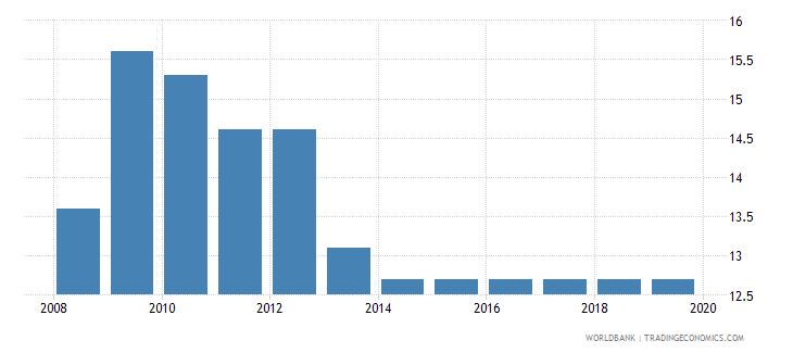 slovenia profit tax percent of commercial profits wb data