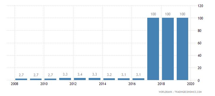 slovenia public credit registry coverage percent of adults wb data