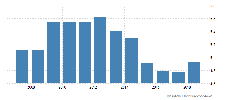 slovenia public spending on education total percent of gdp wb data