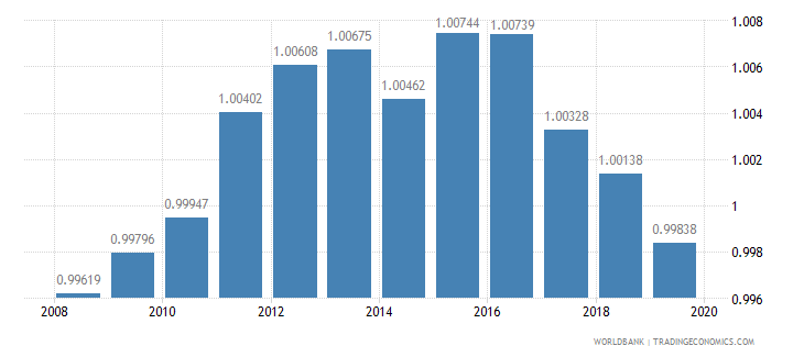 slovenia ratio of female to male primary enrollment percent wb data