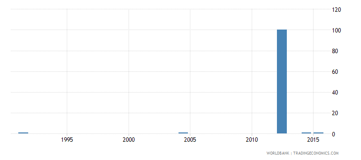 slovenia ratio of young literate females to males percent ages 15 24 wb data