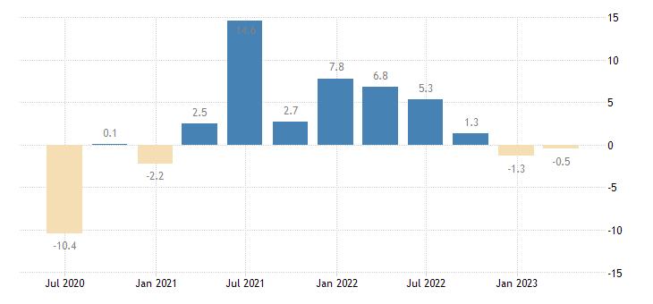 slovenia real labour productivity per person employed eurostat data