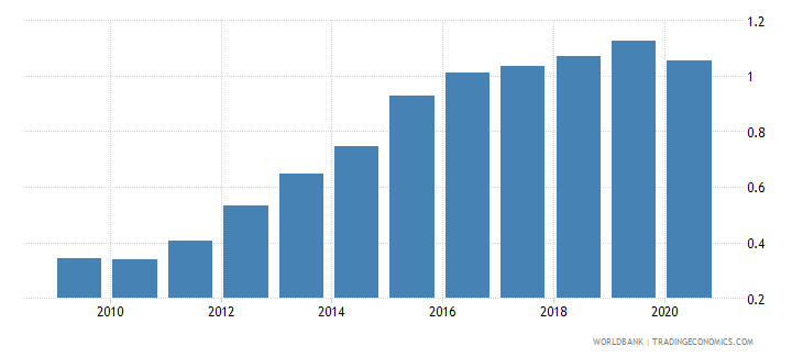 slovenia remittance inflows to gdp percent wb data