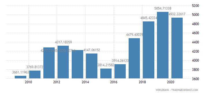 slovenia researchers in r d per million people wb data