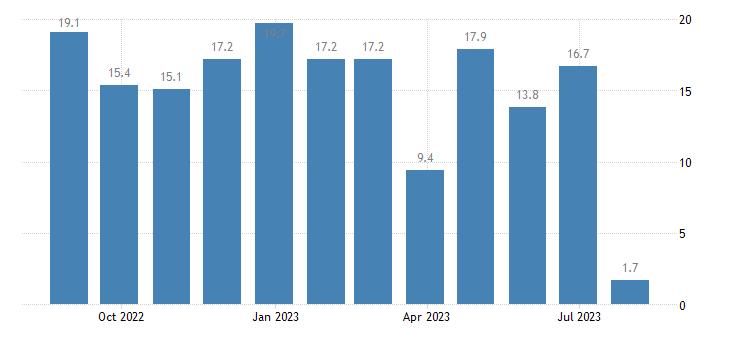 slovenia retail confidence indicator eurostat data
