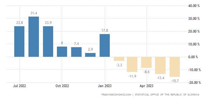 Slovenia Retail Sales YoY