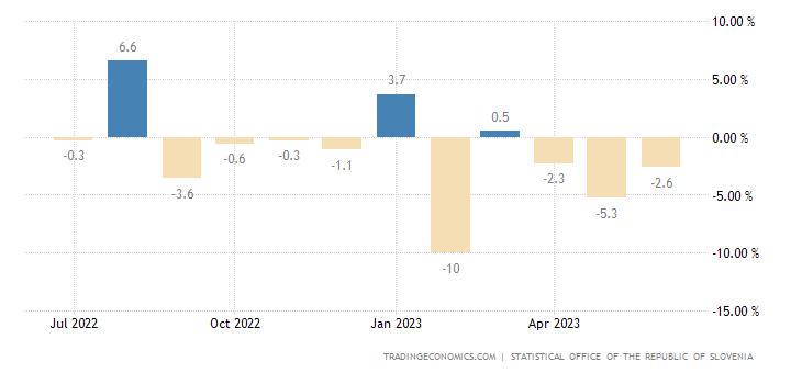 Slovenia Retail Sales MoM