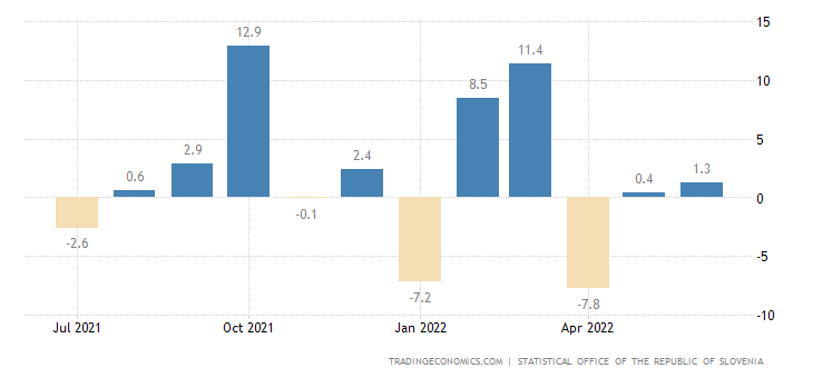 Slovenia Retail Sales MoM