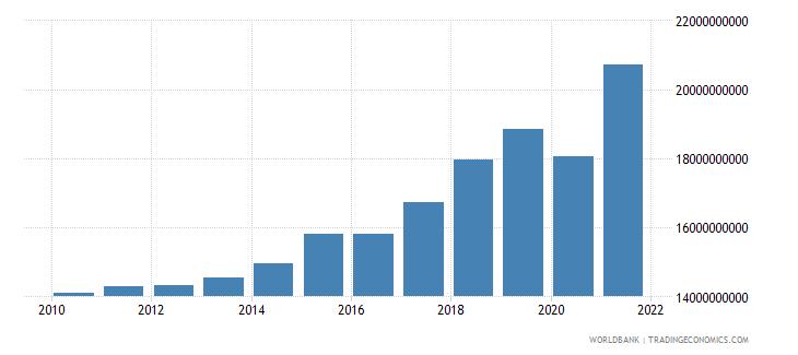 slovenia revenue excluding grants current lcu wb data