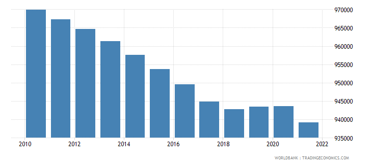 slovenia rural population wb data