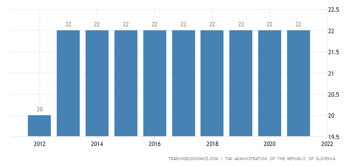 Slovenia Sales Tax Rate
