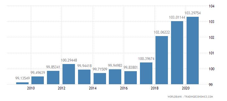 slovenia school enrollment primary percent gross wb data