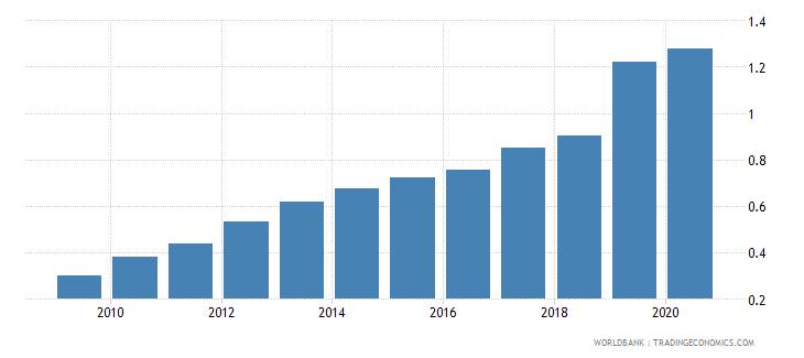 slovenia school enrollment primary private percent of total primary wb data