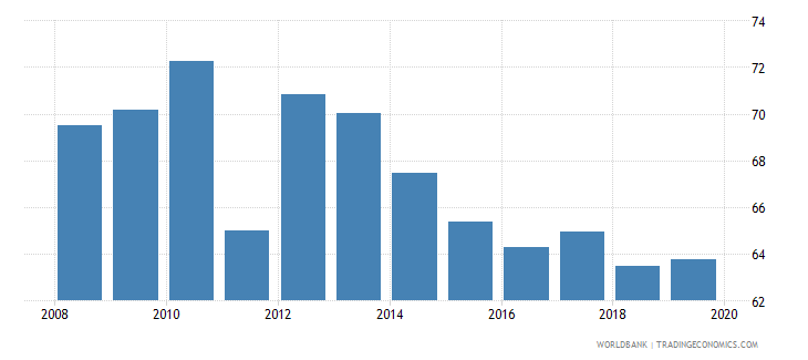 slovenia school enrollment tertiary male percent gross wb data