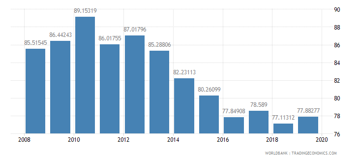 slovenia school enrollment tertiary percent gross wb data