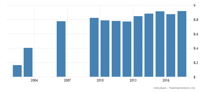 slovenia school life expectancy primary and lower secondary excluding repetition male years wb data