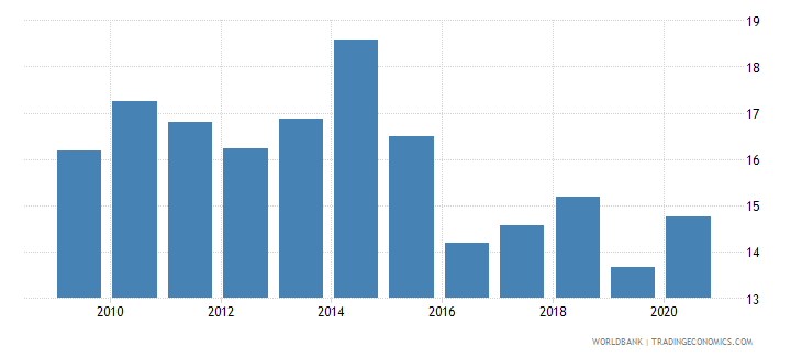 slovenia self employed total percent of total employed wb data