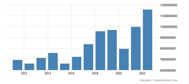 slovenia service exports bop us dollar wb data