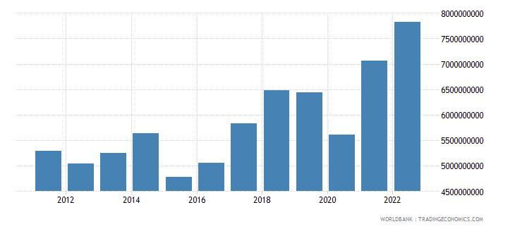 slovenia service imports bop us dollar wb data