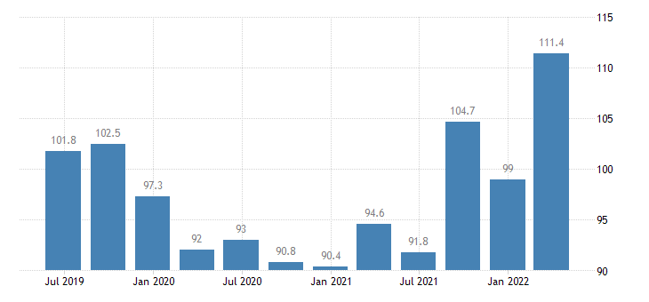 slovenia service producer prices air transport eurostat data