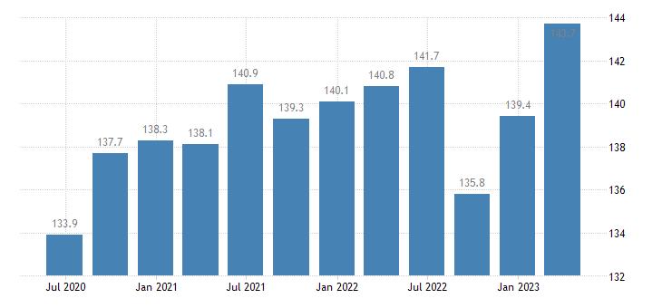 slovenia service producer prices employment activities eurostat data