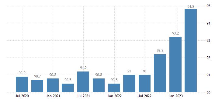 slovenia service producer prices information service activities eurostat data