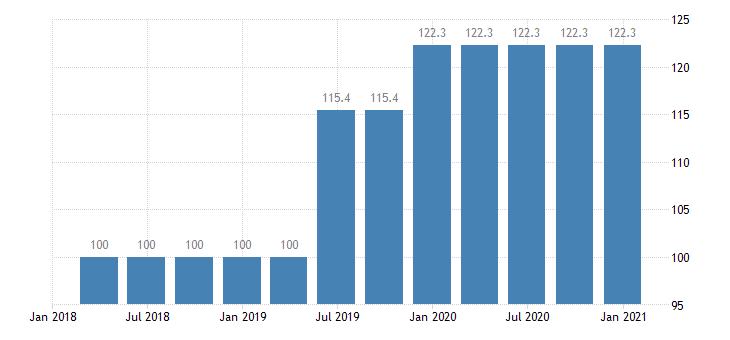 slovenia service producer prices legal activities eurostat data