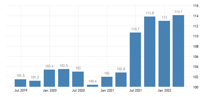slovenia service producer prices management consultancy activities eurostat data