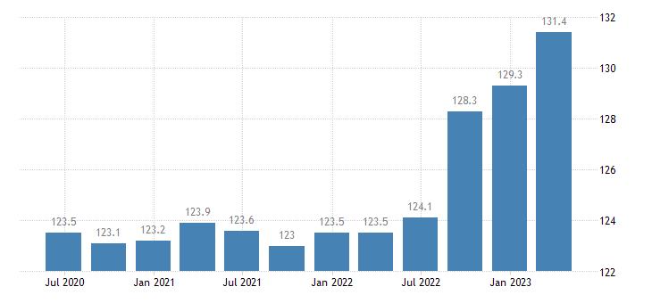 slovenia service producer prices telecommunications eurostat data