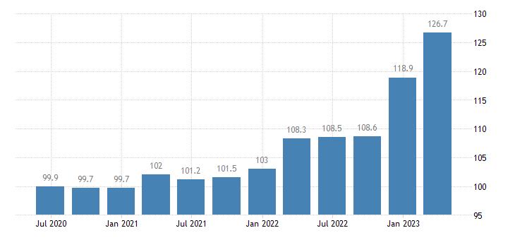slovenia service producer prices warehousing storage eurostat data