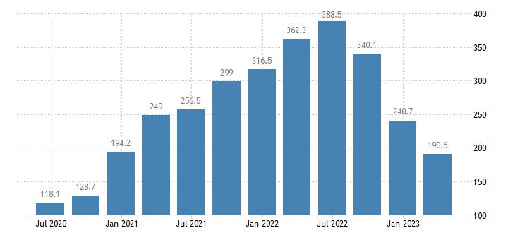 slovenia service producer prices water transport eurostat data