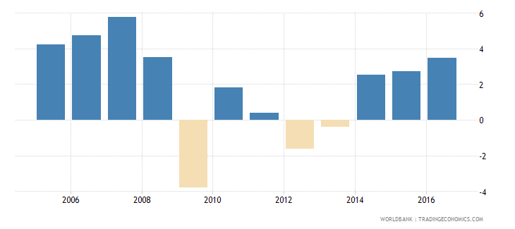 slovenia services etc  value added annual percent growth wb data