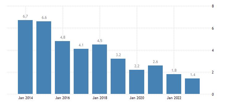 slovenia severe material deprivation rate eurostat data