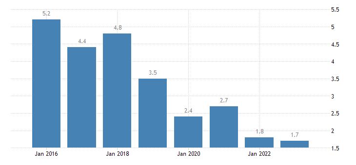 slovenia severe material deprivation rate females eurostat data