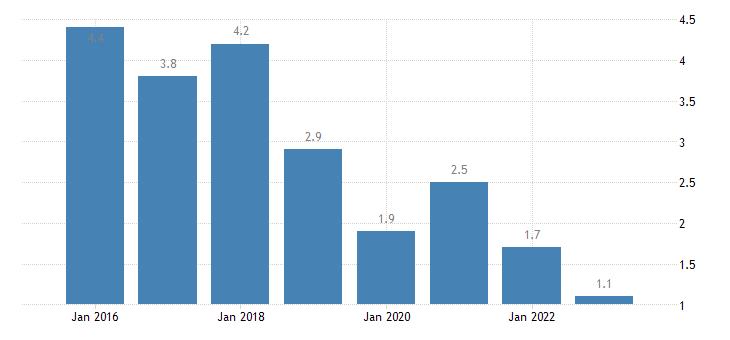 slovenia severe material deprivation rate males eurostat data