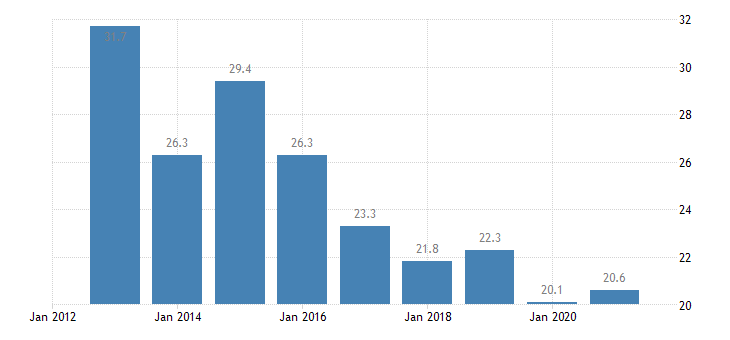 slovenia share of total population living in a dwelling with a leaking roof damp walls floors or foundation or rot in window frames of floor males eurostat data