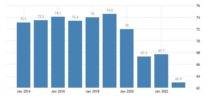 slovenia share of trade with the eu share of exports to eu eurostat data