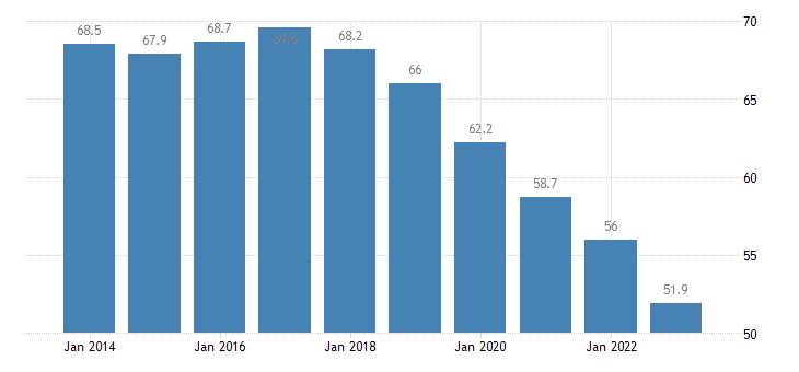 slovenia share of trade with the eu share of imports from eu eurostat data